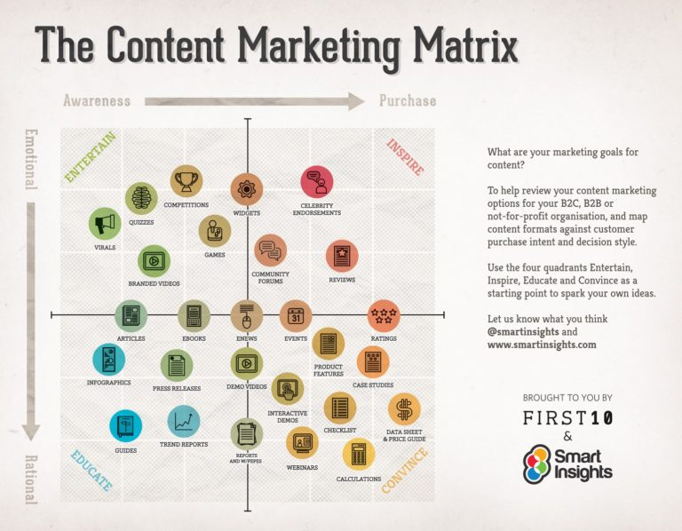 matriz-marketing-de-contenidos