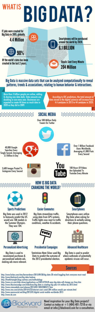 What is Big Data Infographic