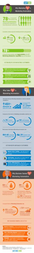 Marketing Loves Marketing Automation