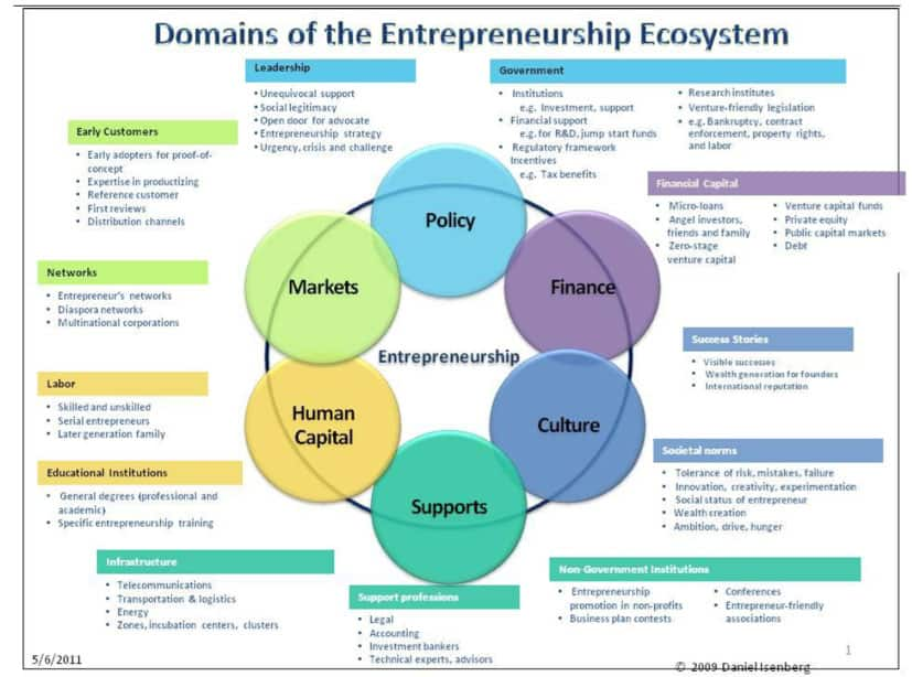 Domains of the entrepreneurship ecosystem by Isenberg f03bea