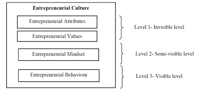 Levels of constituent of entrepreneurial culture brownson