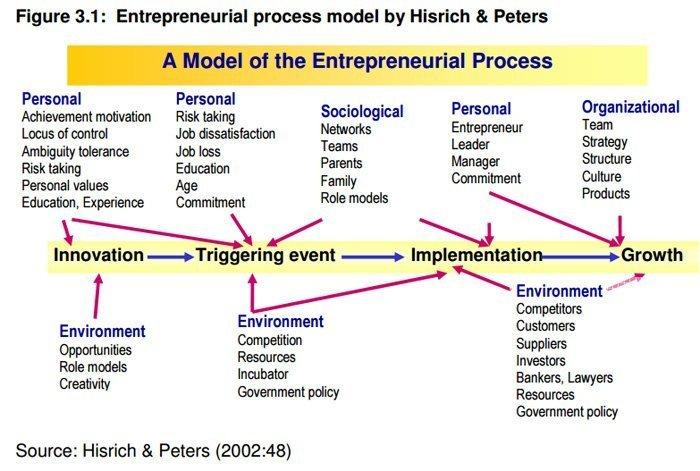 proceso emprendedor Hisrich